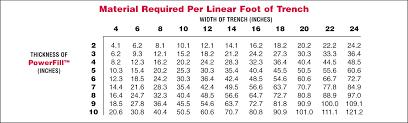 feet to meters worksheet 50 feet in inches wosenly free worksheet