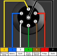 7 pin towing plug wiring diagram wiring diagram and schematic design