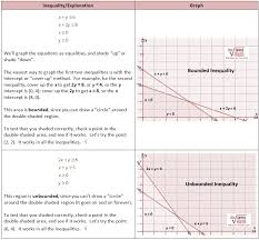 linear inequalities in two variables word problems worksheet 28
