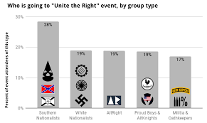 what types of right wing groups are attending the