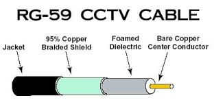 selecting the right cable for security camera cctv applications