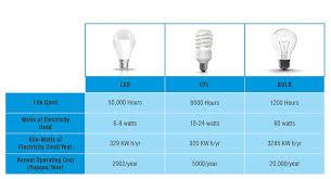 led vs light bulb offonn electricals