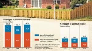 enorme unterschiede in deutschland bis ungleiche verteilung die vermögensmauer zwischen ost und west