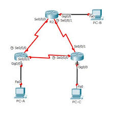 tutorial cisco packet tracer 5 3 seeseenayy ccnav2 completed packet tracer 8 2 4 5 w tutorial