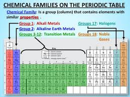 Periodic Table With Family Names Periodic Table Name Of Group 2 Brokeasshome Com