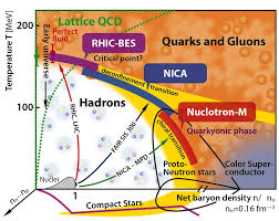 nica nuclotron based ion collider facility