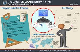 3d cad market trends