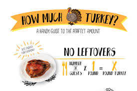 why you should buy a second turkey not a bigger turkey kitchn