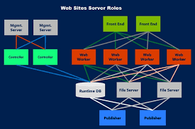 Azure Overview by Windows Azure Pack Web Sites Overview