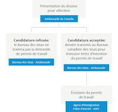 bureau des visas canada pvtiste et permis de travail pour jeunes québec en tête
