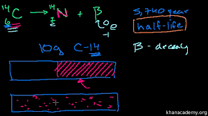 Khan Academy Periodic Table Atomic Mass Physical Processes Khan Academy