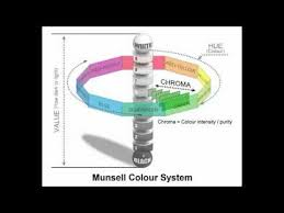 munsell color wheel system for color mixing youtube