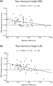 change in tear meniscus height tmh at day 5 against baseline tmh