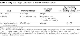 β blockers in heart failure cardiology jama the jama network