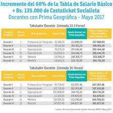 sueldos de maestras de primaria aos 2016 enterate ya tabulador salario docentes del mppe a partir del 1ero