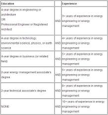 2 year degree certified energy manager training duquesne university