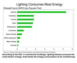 most efficient lighting system energy efficient lighting fixtures energy efficient lighting system
