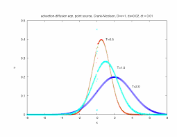 1 1 d advection diffusion