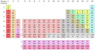 xe on the periodic table file periodic table chart png wikimedia commons