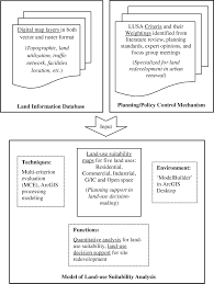 gis based framework for supporting land use planning in urban