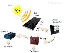 rv solar panel installation guide rv solar power