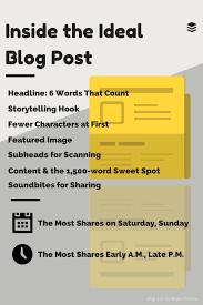 Anatomy Of A Data Analyst Resume Level Blog 113 Best Social Media Images On Pinterest Social Media Content