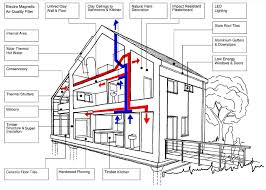 research into poor air quality inside modern homes receives