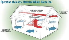 100 wiring diagram for attic fan thermostat installing