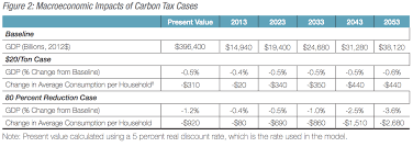 Tax Table 2013 New Nera Study Shows Economic Dangers Of A Carbon Tax Ier