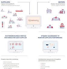 bureau veritas testing safesupply the digital supplier monitoring program