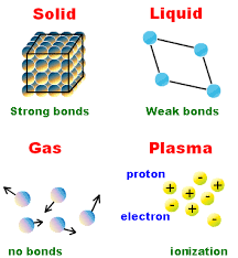 Solid Liquid Gas Periodic Table The States Of Matter Solid Liquid Gas Plasma Science