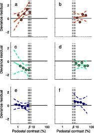 Dark Matter Pedestal Modelling Contrast Discrimination Data Suggest Both The Pedestal