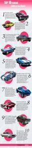 best 20 classic cars ideas on pinterest classic muscle cars