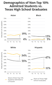 race and ut austin admissions a snapshot of the past five years