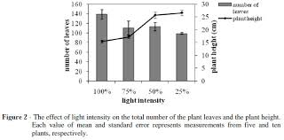 light and plant growth influence of light intensity on growth and physiological