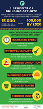 6 benefits of building a house off site infographic