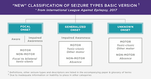 Types Of Home Foundations Types Of Seizures Epilepsy Foundation