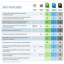 help desk software comparison chart windows 7 professional feature to feature comparison chart certforums