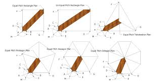 roof framing geometry hip rafter offset for hexagon and octagon hip rafter offset for hexagon and octagon roof framing