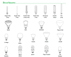 specialty light bulb stores bulbs identification guide