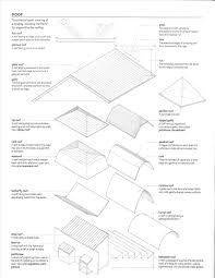 gambrel roof design kinds of roof design home roof ideas