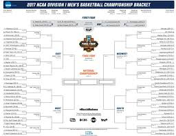 2017 ncaa basketball tournament what is march madness and why do fan go crazy for it sportshosts