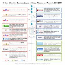 alibaba tencent infographic online education business layout of baidu alibaba and