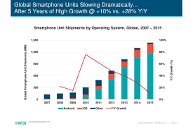 iphone vs android sales the entire history of iphone vs android summed up in two charts