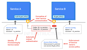 google infrastructure security design overview solutions