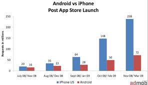 android vs iphone market android catches up to palm in mobile ad market iphone still
