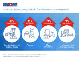 U S B2c E Commerce Volume 2015 Statistic Snapshot Of Canadian Ecommerce Market In 2015 Canada Post