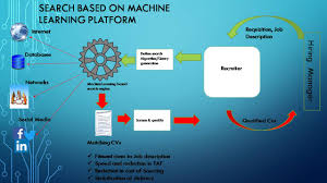 Machine Learning Resume Machine Learning Based Contextual Search Indraneil Roy Pulse