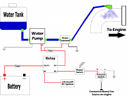 do it yourself water alcohol methanol injection installation