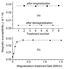 alternating treatment design ijms free full text demagnetization treatment of remanent